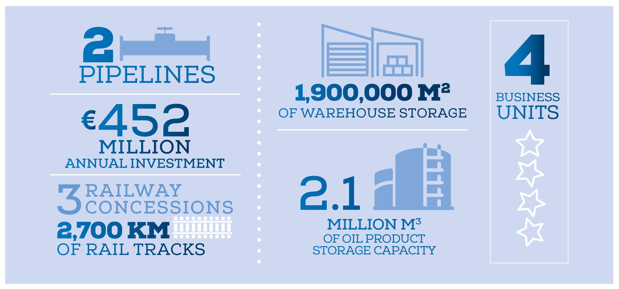 Bolloré Transport Logistics: values and key figures